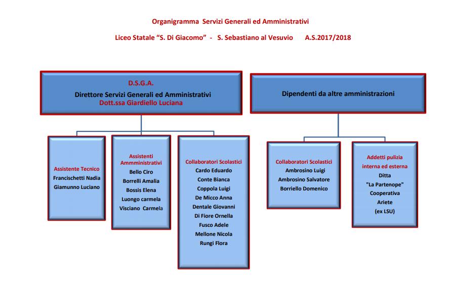 organigramma personale ATA